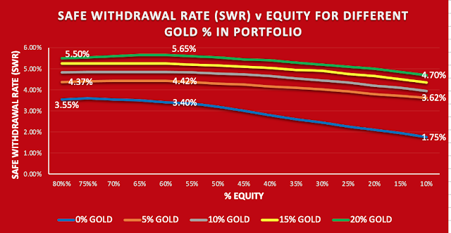Graph showing the improvement in safe withdrawal rate by adding gold to a portfolio