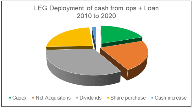LEG Deployment of cash from ops