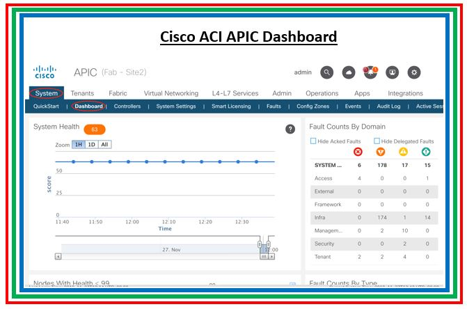 Part 3: How to Verify ACI Fabric Health Score and Overall Faults