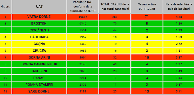 Situația infectărilor COVID-19 pentru data de 09.11.2020. ❗❗❗ Vatra Dornei, una dintre cele mai afectate localități din județ!