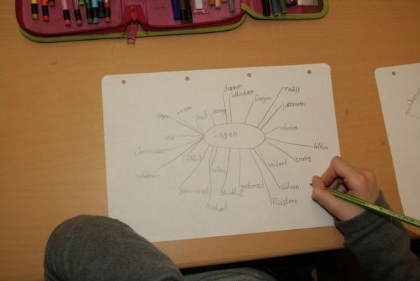 Doehlisklasse2009 Wir Entwickeln Ein Mind Map Zum Wort Sagen