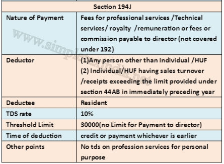 TDS ON FEES FOR PROFESSIONAL OR TECHNICAL SERVICES U/S 194J | SIMPLE