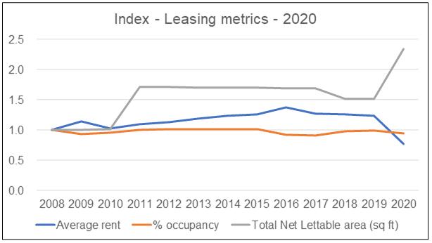 UOA Leasing Index