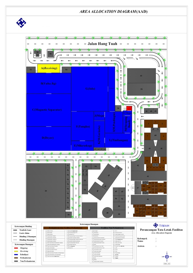 Area    Allocation    Diagram     AAD    Contoh Studi Kasus  Kamus Industri   Informasi Seputar Teknik