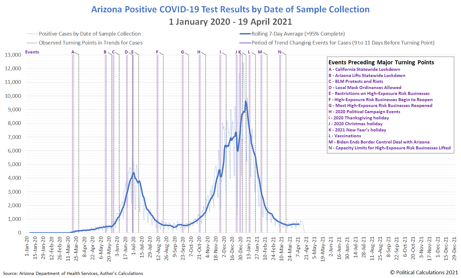 Arizona Positive COVID-19 Test Results by Date of Sample Collection, 1 January 2020 - 19 April 2021