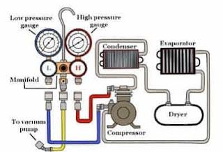 Skema Diagram Sistem Pengisian Freon AC