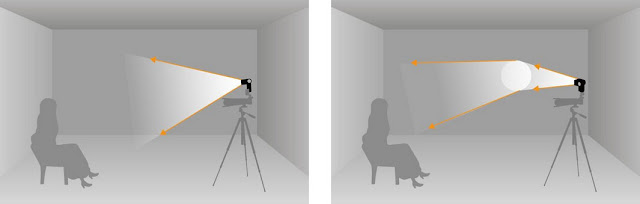 Diagram showing how to use direct camera flash on the left with an example of how to use wall bounce flash from a camera on the right
