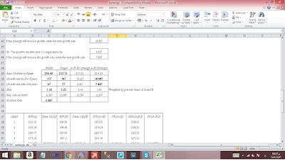 تحليل مالي بالاكسل-