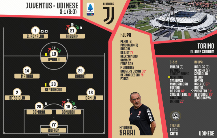 Serie A 2019/20 / 16. kolo / Juventus - Udinese 3:1 (3:0)