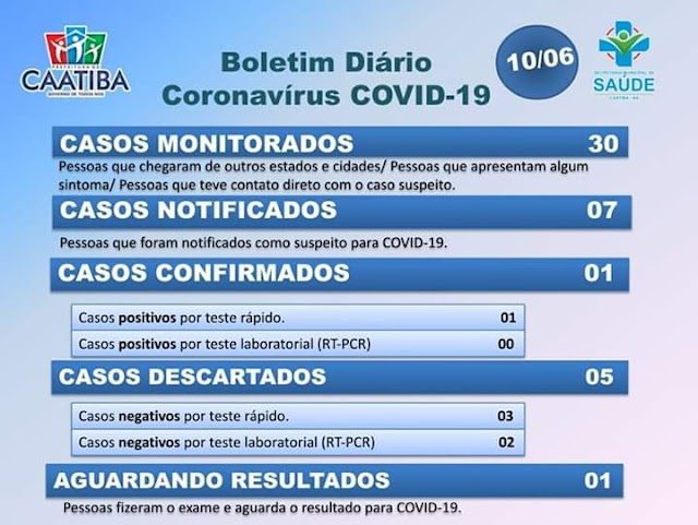 Atenção! Caatiba registra 1° Caso Confirmado de COVID-19