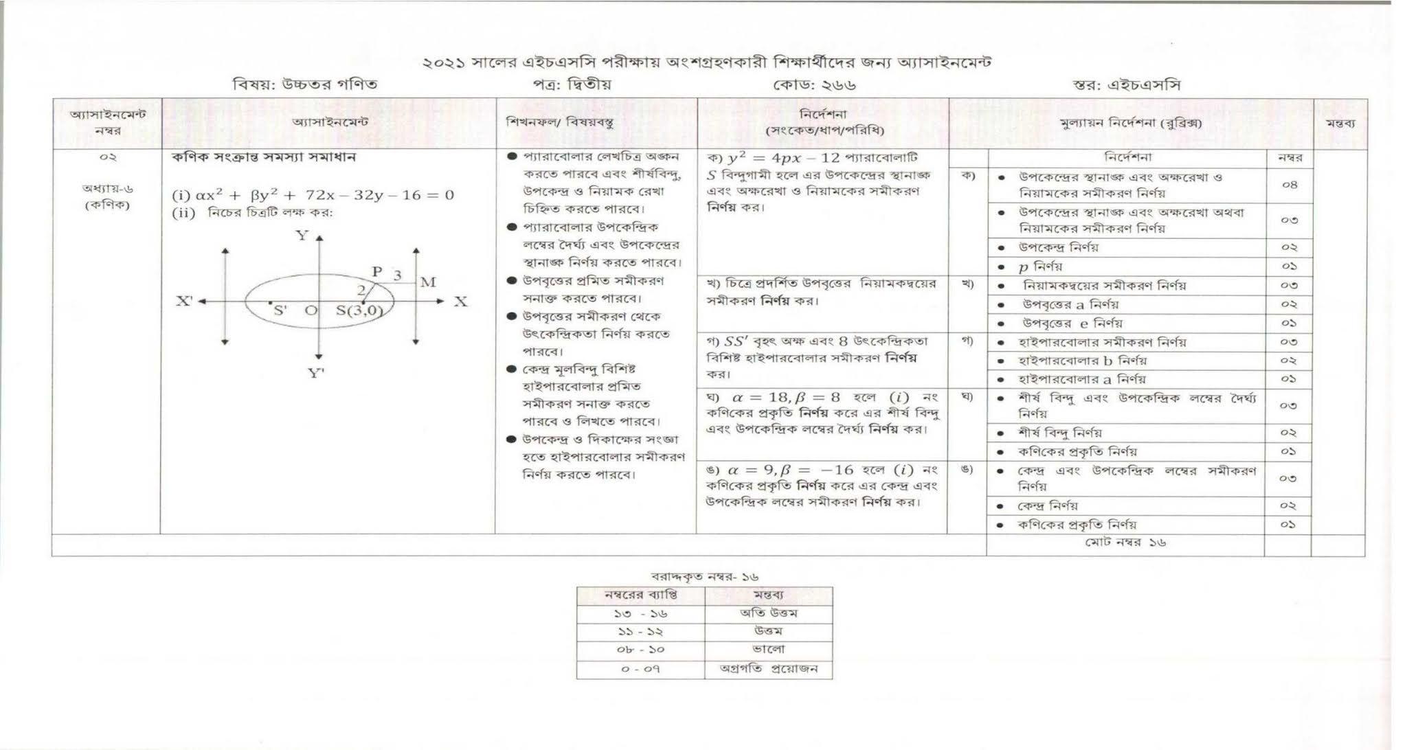 3rd week HSC Higher Math 2nd Paper Assignment 2021