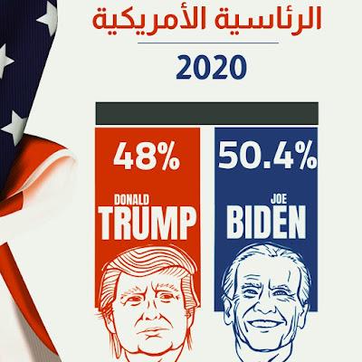 بايدن يقترب وترامب نحو القضاء Biden is approaching and Trump is approaching the judiciary