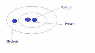 Scalar , vector and type of vector