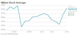 Nikkei Stock Average