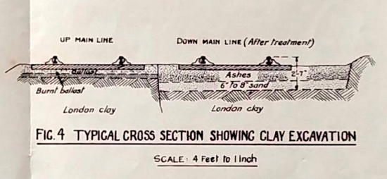 Screen grab of Fig 4 from the MOT report into the 1946 Marshmoor rail derailment