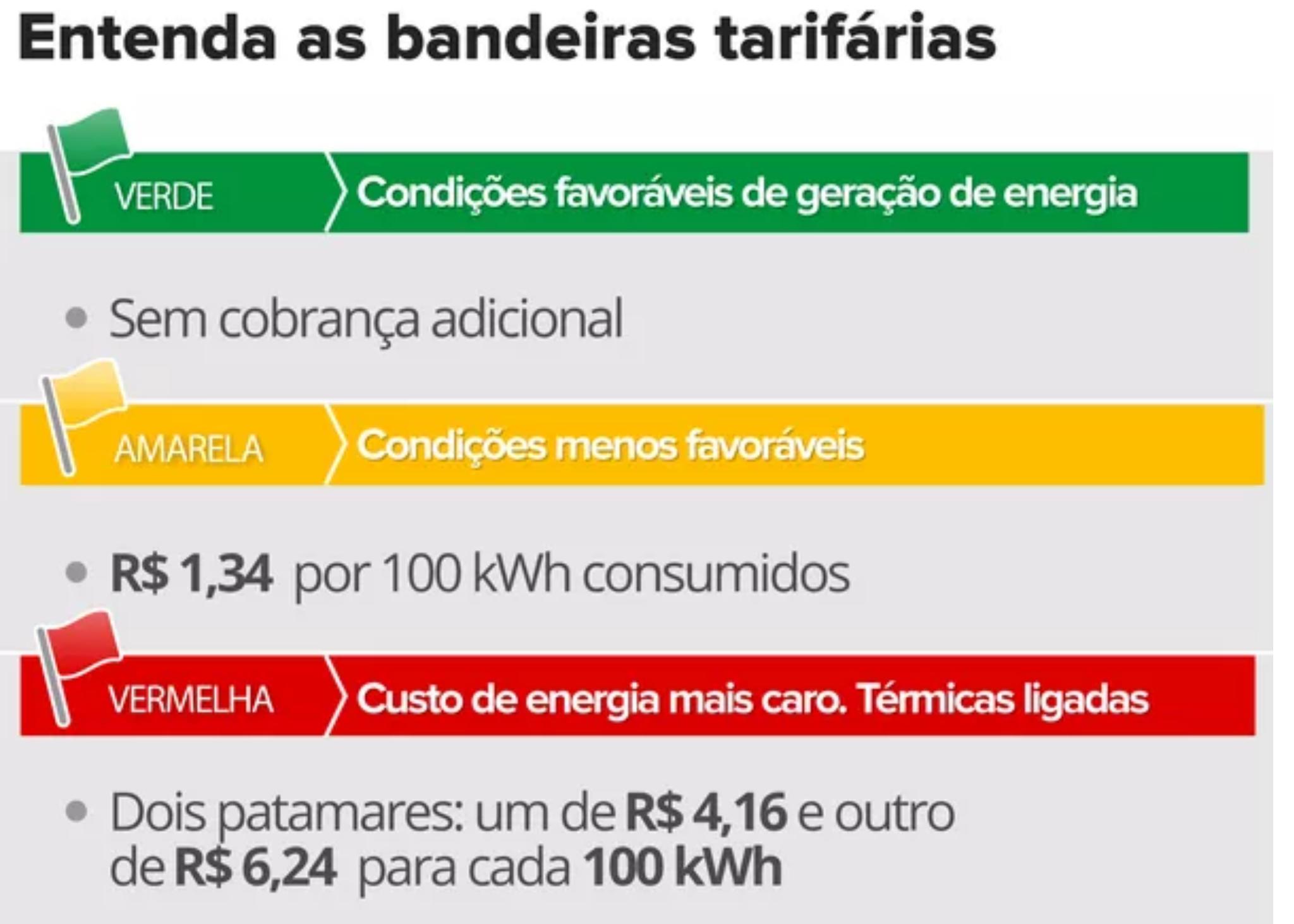 Governo do Pará vai à Justiça Federal contra aumento na tarifa de energia elétrica