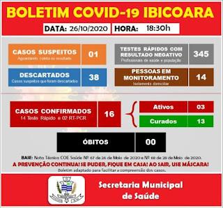 Ibicoara registra 03 novos casos de Covid-19