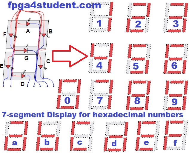 VHDL code for Seven-Segment Display on Basys 3 FPGA