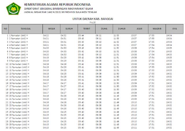Jadwal Imsakiyah Ramadhan 1442 H Kabupaten Banggai, Provinsi Sulawesi Tengah