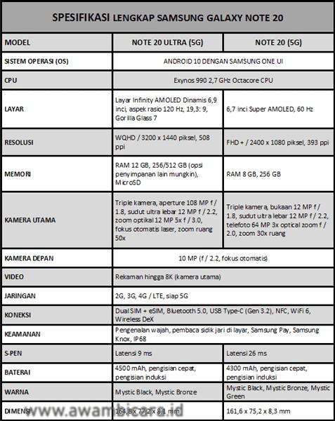 spesifikasi lengkap samsung galaxy note 20