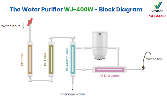 Vestige Sharp Water Purifier Components