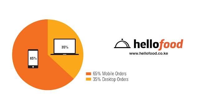 Mobile Orders Now Hit 65% - Hellofood Kenya
