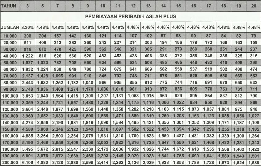 Calculator bank rakyat.
