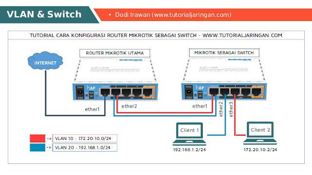 Tutorial Cara Setting VLAN di Router Mikrotik dan Setting Router Mikrotik Sebagai Switch