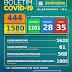 Boletim COVID-19: Acompanhe os dados atualizados neste sábado (25) pela Secretaria Municipal de Saúde