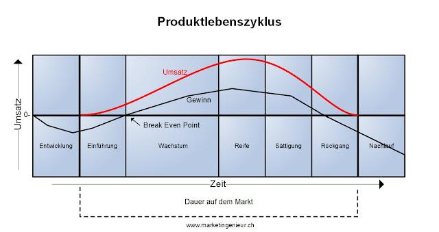 Abbildung Produktlebenszyklus einfach erklärt