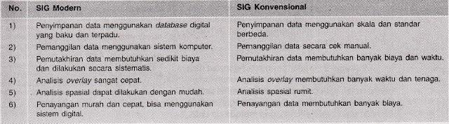 Perbedaan Karakteristik SIG