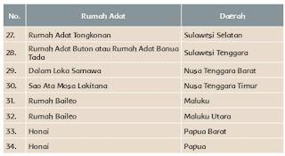 Keragaman Budaya Bangsa di Wilayah Indonesia