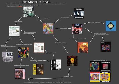 mu/ Flowcharts: The Fall