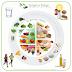 Εισαγωγή στο Φυτικό Πιάτο: Ένας χρήσιμος γενικός οδηγός