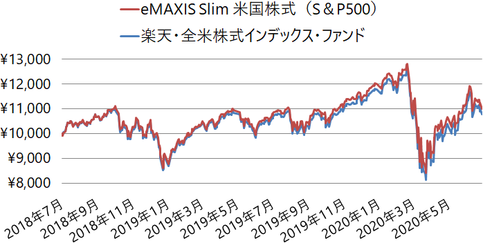 eMAXIS Slim 米国株式(S&P500)と楽天・全米株式インデックス・ファンドの基準価額の推移(チャート)