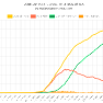 Graf Statistik Terkini Kes COVID-19 di Malaysia