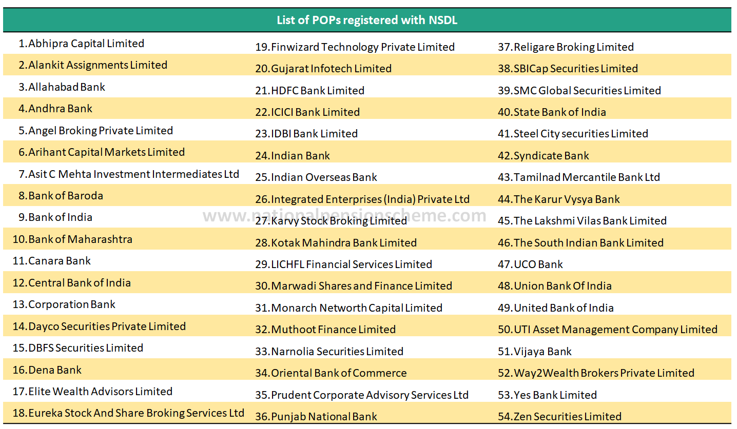 List of NPS online POP (Point of presence) registered with NSDL