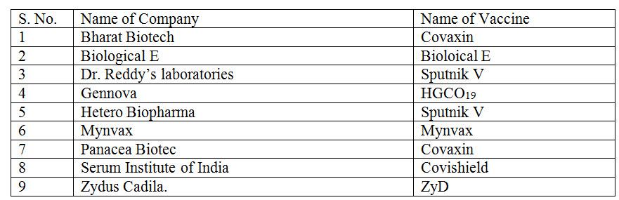 Indian Pharma Companies Producing Covid 19 Vaccines