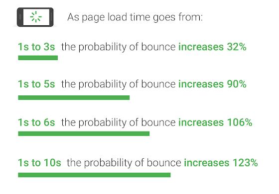 Thời gian tải trang ảnh hưởng đến thời gian người dùng ở lại trên website