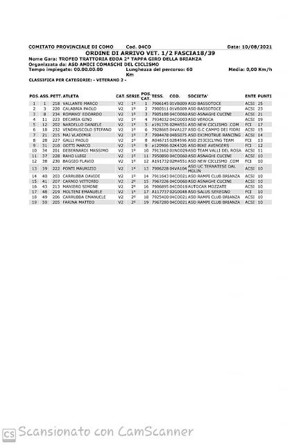 Clasificación carrera Cremnago (CO), 20-08-21 (1/2)