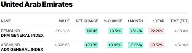 European, Middle Eastern & African Stocks - Bloomberg #UAE #SaudiArabia #Qatar mid-session