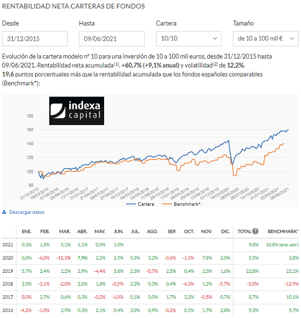 indexa-capital-rentabilidad