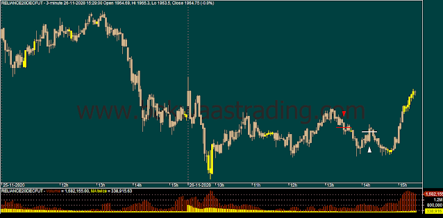Day Trading - RELIANCE Intraday Chart