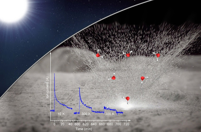 Water formation on the moon demonstrated