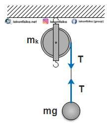 soal katrol, soal rotasi katrol, soal dinamika rotasi, soal sistem katrol, soal tegangan tali katrol