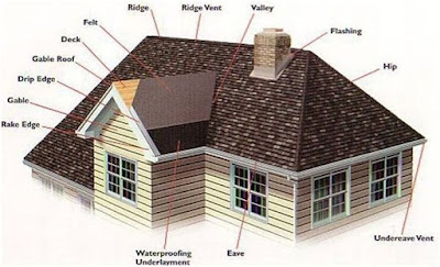 ALL YOU NEED TO LEARN ABOUT ROOFING