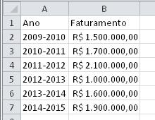Como trocar um modelo de gráfico no Excel