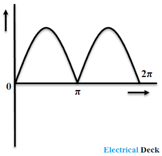 Working Principle of a DC Generator