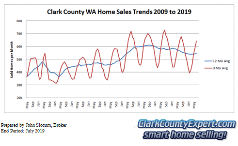 Clark County Home Sales July 2019- Units Sold