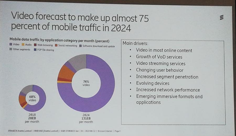Video diperkirakan mendominasi trafik data pada tahun 2024